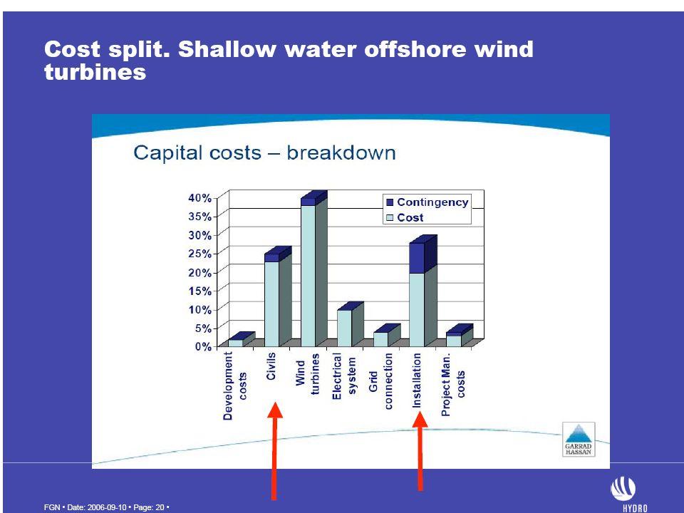 Costo unitario onshore 1000 1500 /kW offshore 3000 3500 /kW