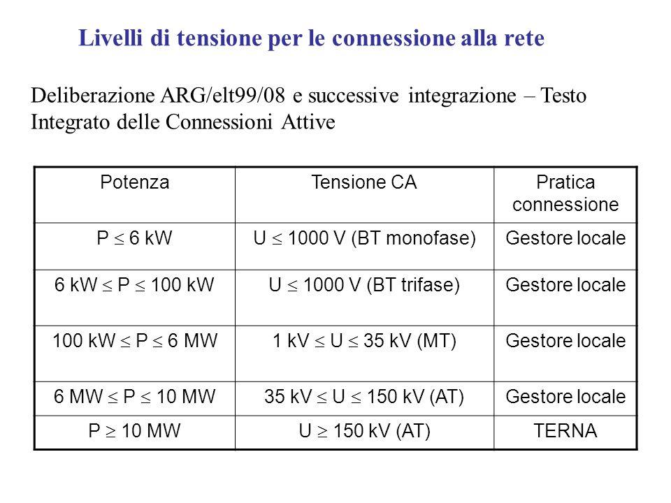 Livelli di tensione per le connessione alla rete PotenzaTensione CAPratica connessione P 6 kWU 1000 V (BT monofase) Gestore locale 6 kW P 100 kWU 1000