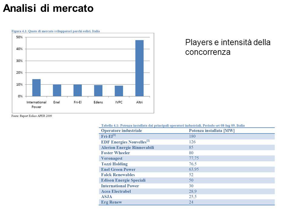 Analisi di mercato Players e intensità della concorrenza
