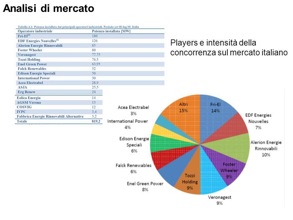 Analisi di mercato Players e intensità della concorrenza sul mercato italiano