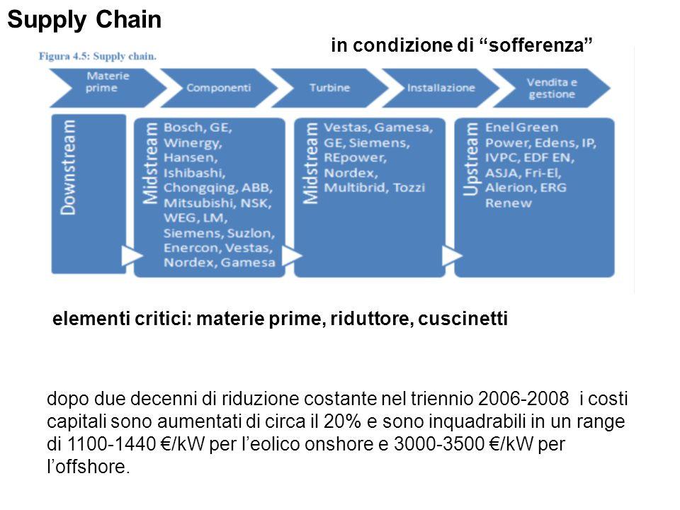 Supply Chain in condizione di sofferenza elementi critici: materie prime, riduttore, cuscinetti dopo due decenni di riduzione costante nel triennio 20