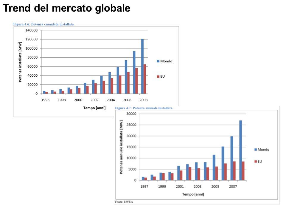 Trend del mercato globale