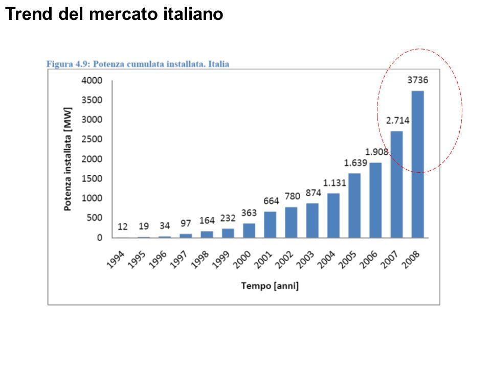 Trend del mercato italiano