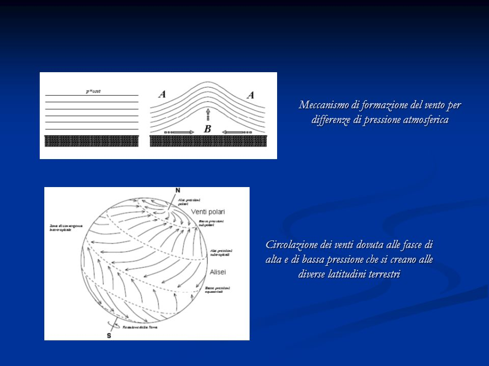 Meccanismo di formazione del vento per differenze di pressione atmosferica Circolazione dei venti dovuta alle fasce di alta e di bassa pressione che s
