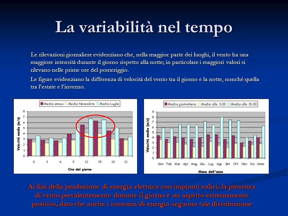 La variabilità nel tempo Le rilevazioni giornaliere evidenziano che, nella maggior parte dei luoghi, il vento ha una maggiore intensità durante il gio