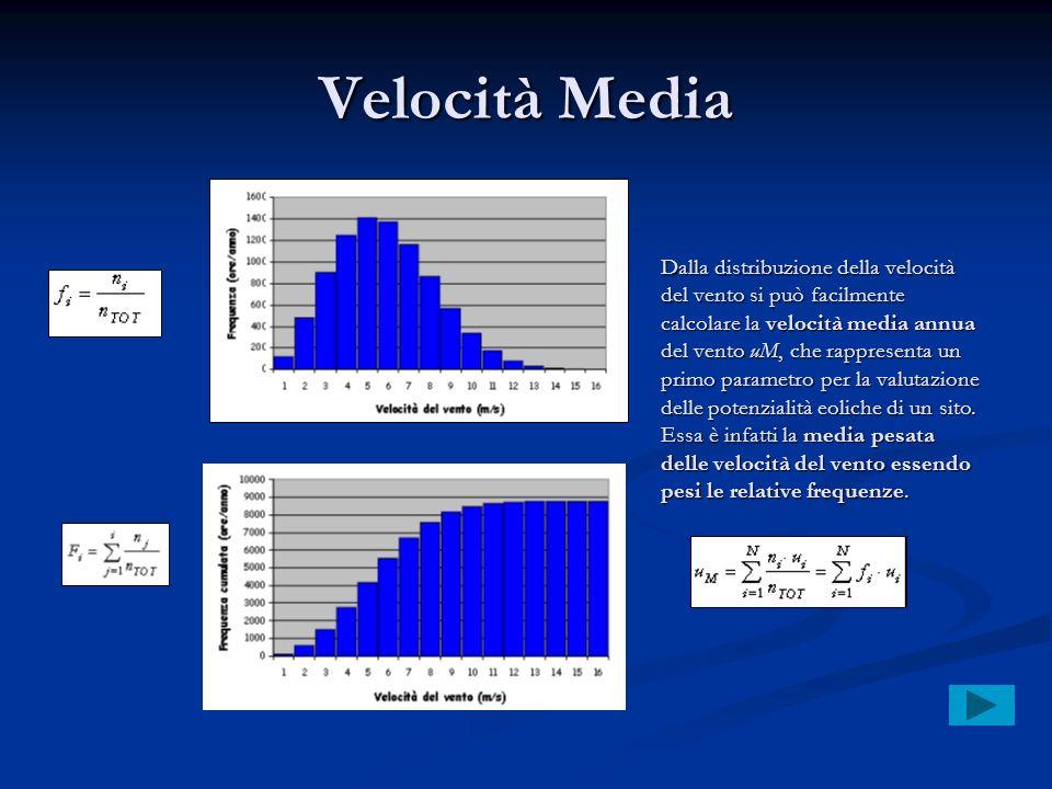 Velocità Media Dalla distribuzione della velocità del vento si può facilmente calcolare la velocità media annua del vento uM, che rappresenta un primo
