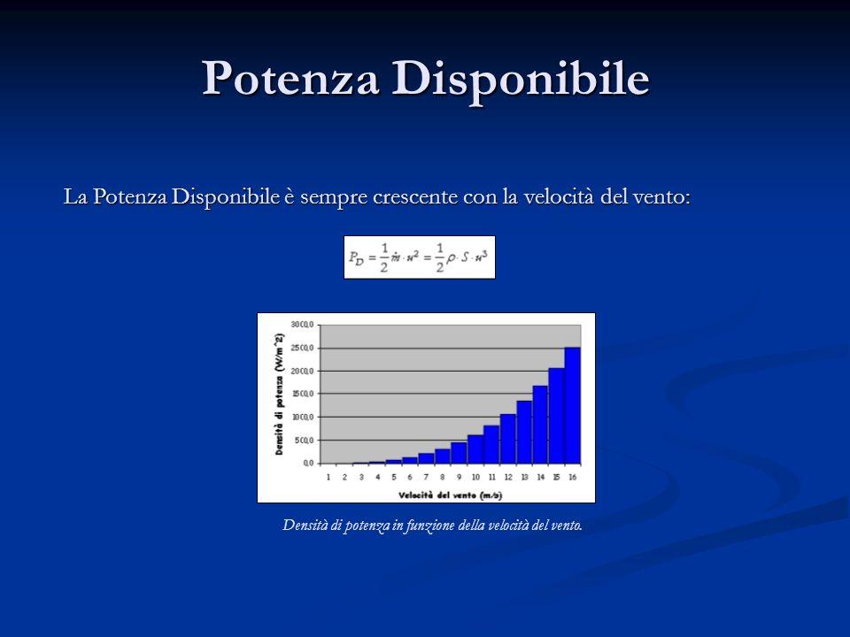 Potenza Disponibile La Potenza Disponibile è sempre crescente con la velocità del vento: Densità di potenza in funzione della velocità del vento.