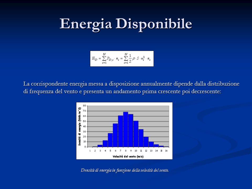Energia Disponibile La corrispondente energia messa a disposizione annualmente dipende dalla distribuzione di frequenza del vento e presenta un andame