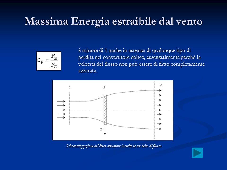 Massima Energia estraibile dal vento è minore di 1 anche in assenza di qualunque tipo di perdita nel convertitore eolico, essenzialmente perché la vel