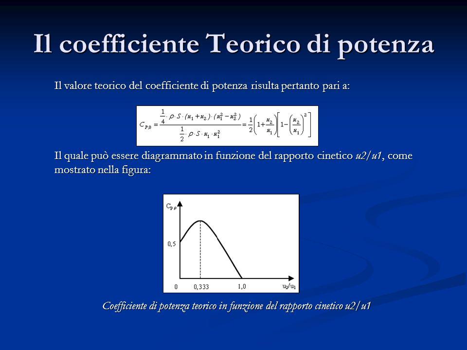 Il coefficiente Teorico di potenza Il valore teorico del coefficiente di potenza risulta pertanto pari a: Il quale può essere diagrammato in funzione