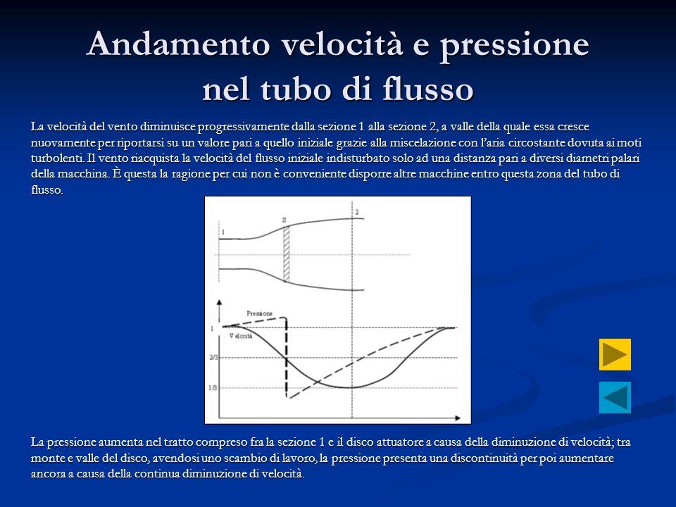 Andamento velocità e pressione nel tubo di flusso La velocità del vento diminuisce progressivamente dalla sezione 1 alla sezione 2, a valle della qual