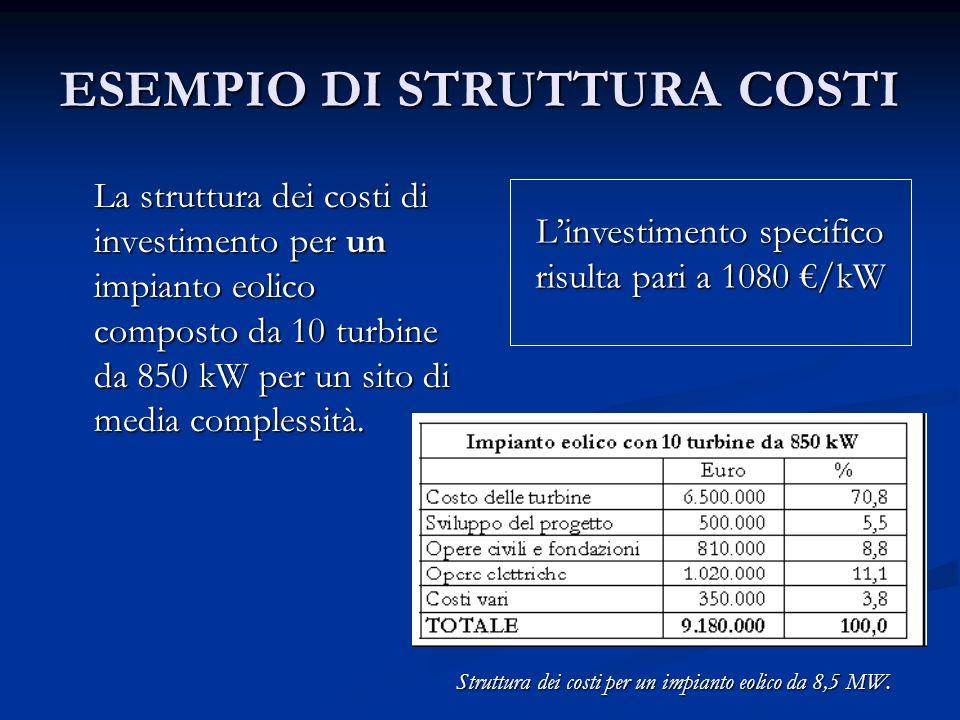 ESEMPIO DI STRUTTURA COSTI La struttura dei costi di investimento per un impianto eolico composto da 10 turbine da 850 kW per un sito di media comples
