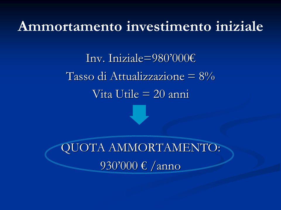 Ammortamento investimento iniziale Inv. Iniziale=980000 Tasso di Attualizzazione = 8% Vita Utile = 20 anni QUOTA AMMORTAMENTO: 930000 /anno