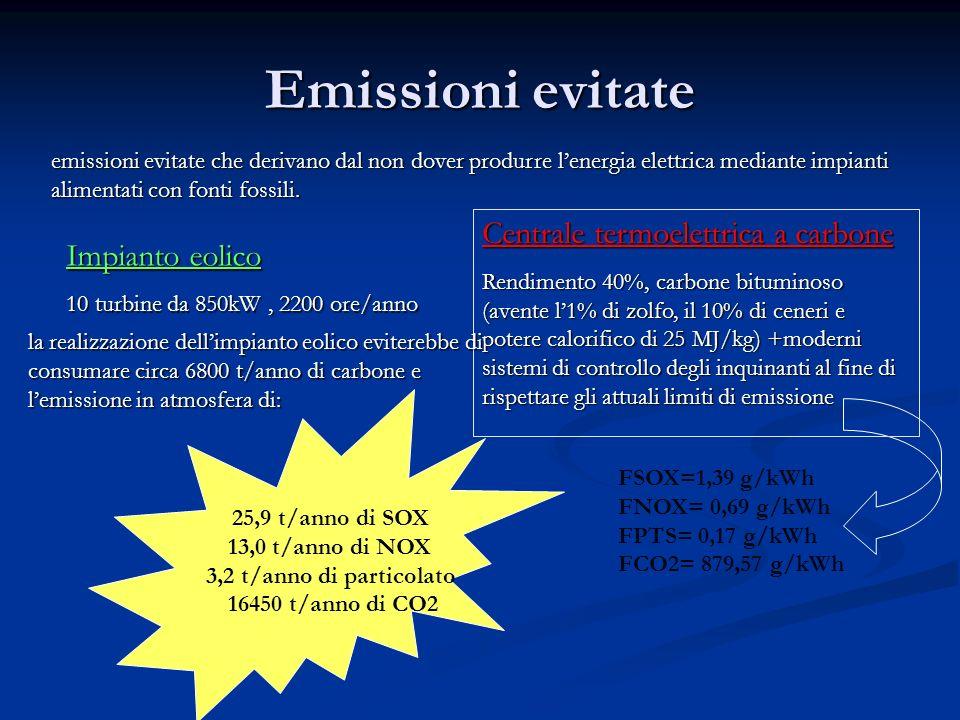 Emissioni evitate emissioni evitate che derivano dal non dover produrre lenergia elettrica mediante impianti alimentati con fonti fossili. Impianto eo