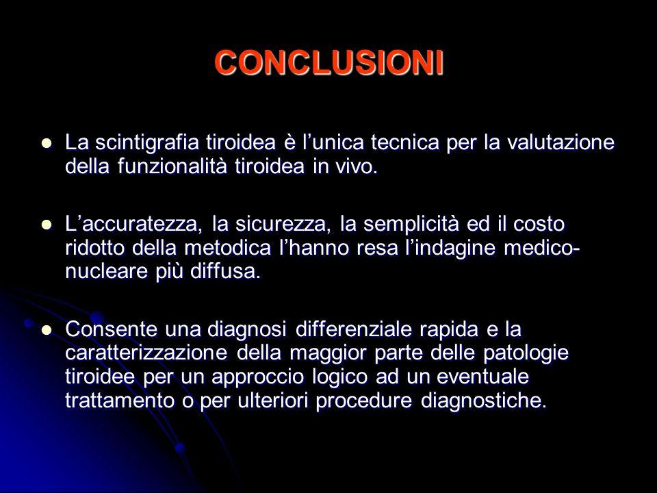CONCLUSIONI La scintigrafia tiroidea è lunica tecnica per la valutazione della funzionalità tiroidea in vivo. La scintigrafia tiroidea è lunica tecnic