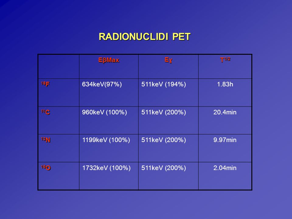 RADIONUCLIDI PET EβMax EɣEɣEɣEɣ T 1/2 18 F 634keV(97%)511keV (194%)1.83h 11 C 960keV (100%)511keV (200%)20.4min 13 N 1199keV (100%)511keV (200%)9.97mi