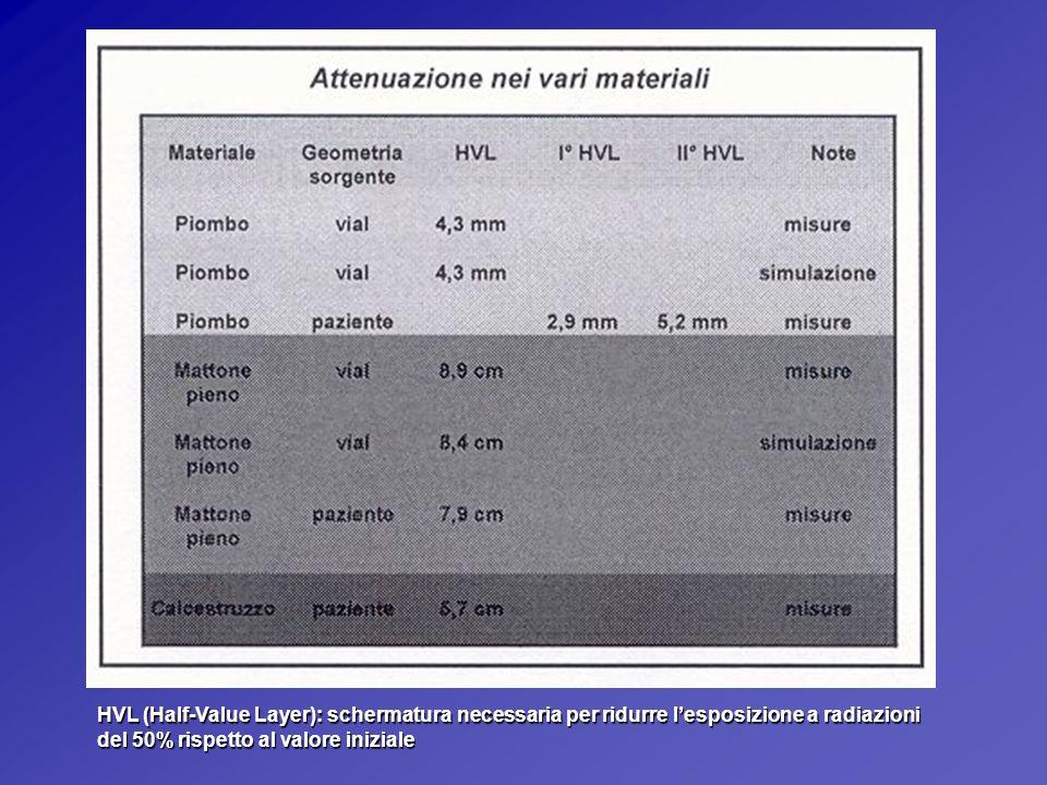 HVL (Half-Value Layer): schermatura necessaria per ridurre lesposizione a radiazioni del 50% rispetto al valore iniziale