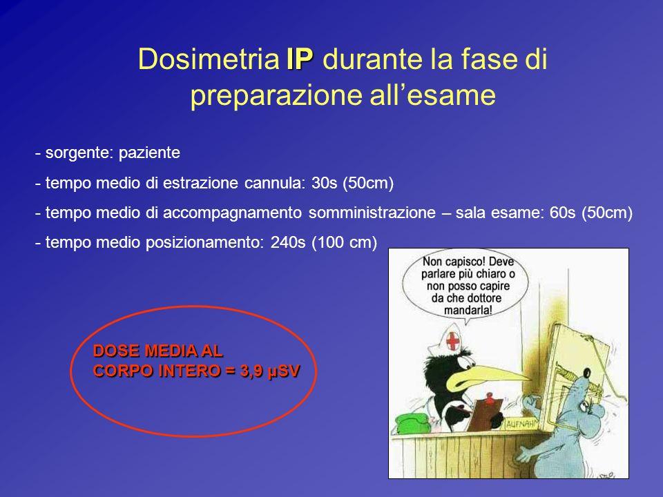 IP Dosimetria IP durante la fase di preparazione allesame - sorgente: paziente - tempo medio di estrazione cannula: 30s (50cm) - tempo medio di accomp
