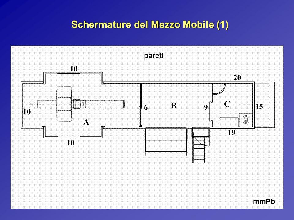 Schermature del Mezzo Mobile (1) mmPb pareti