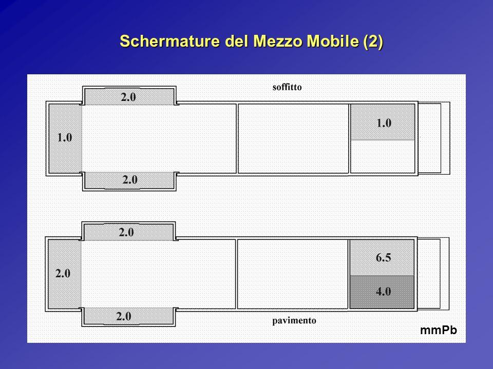 Schermature del Mezzo Mobile (2) mmPb