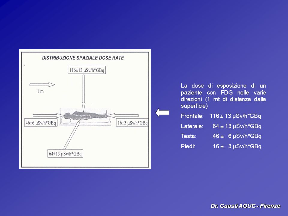 La dose di esposizione di un paziente con FDG nelle varie direzioni (1 mt di distanza dalla superficie) Frontale: 116 ± 13 μSv/h*GBq Laterale: 64 ± 13