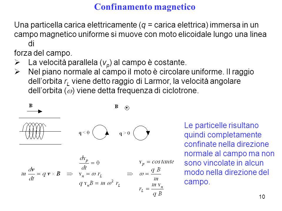 10 Confinamento magnetico Una particella carica elettricamente (q = carica elettrica) immersa in un campo magnetico uniforme si muove con moto elicoid