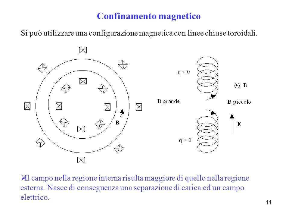 11 Confinamento magnetico Si può utilizzare una configurazione magnetica con linee chiuse toroidali. Il campo nella regione interna risulta maggiore d
