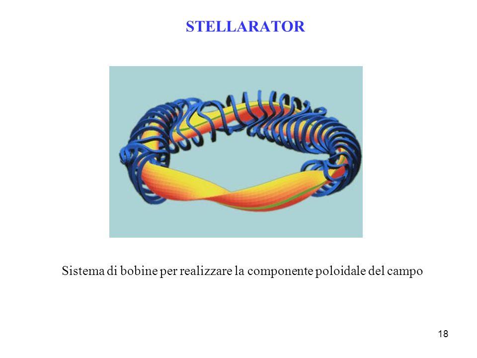 18 STELLARATOR Sistema di bobine per realizzare la componente poloidale del campo