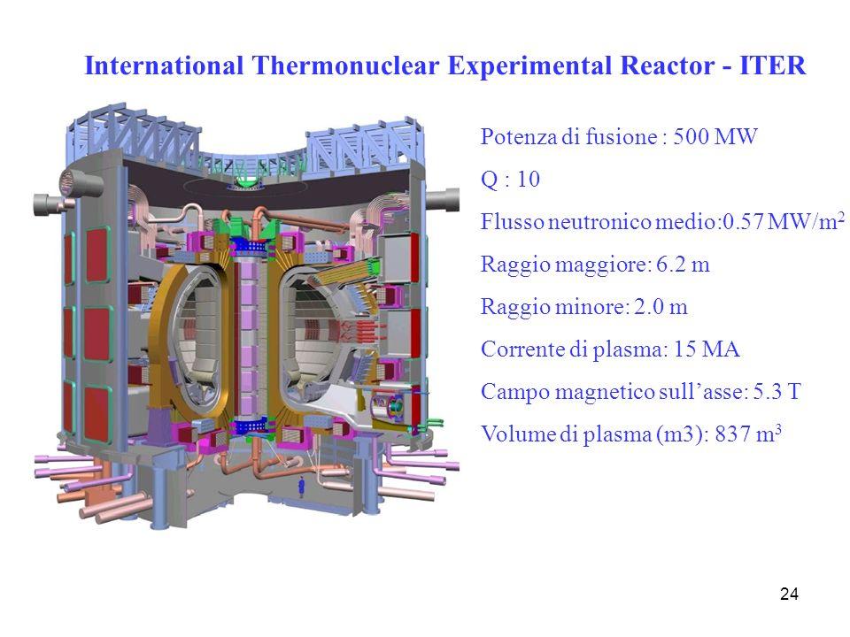 24 Potenza di fusione : 500 MW Q : 10 Flusso neutronico medio:0.57 MW/m 2 Raggio maggiore: 6.2 m Raggio minore: 2.0 m Corrente di plasma: 15 MA Campo