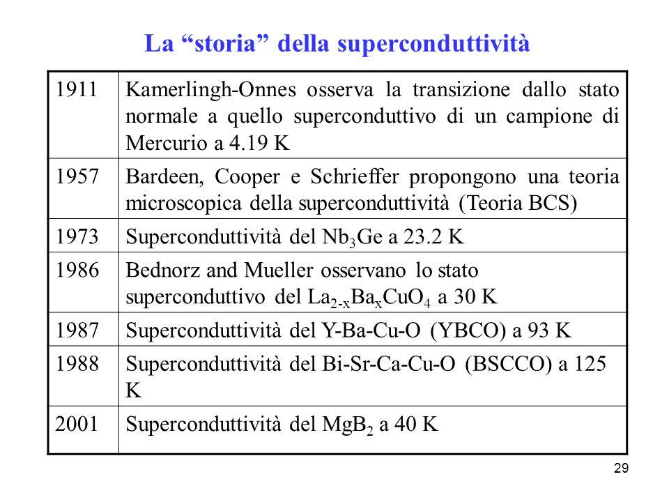 29 La storia della superconduttività 1911Kamerlingh-Onnes osserva la transizione dallo stato normale a quello superconduttivo di un campione di Mercur
