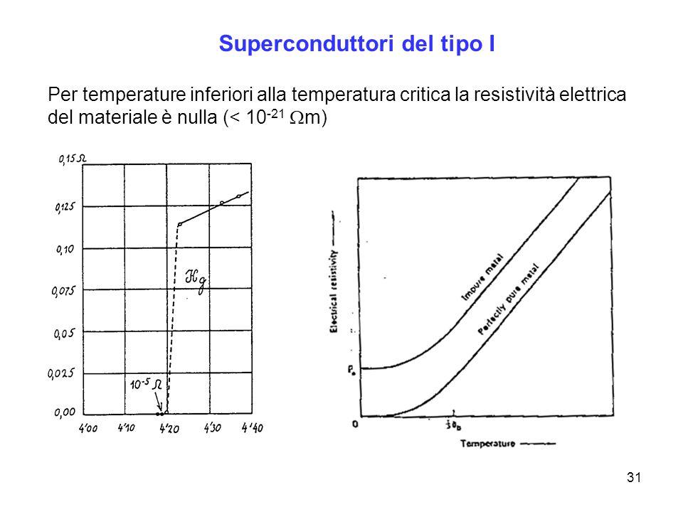 31 Superconduttori del tipo I Per temperature inferiori alla temperatura critica la resistività elettrica del materiale è nulla (< 10 -21 m)