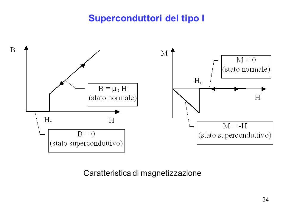 34 Superconduttori del tipo I Caratteristica di magnetizzazione