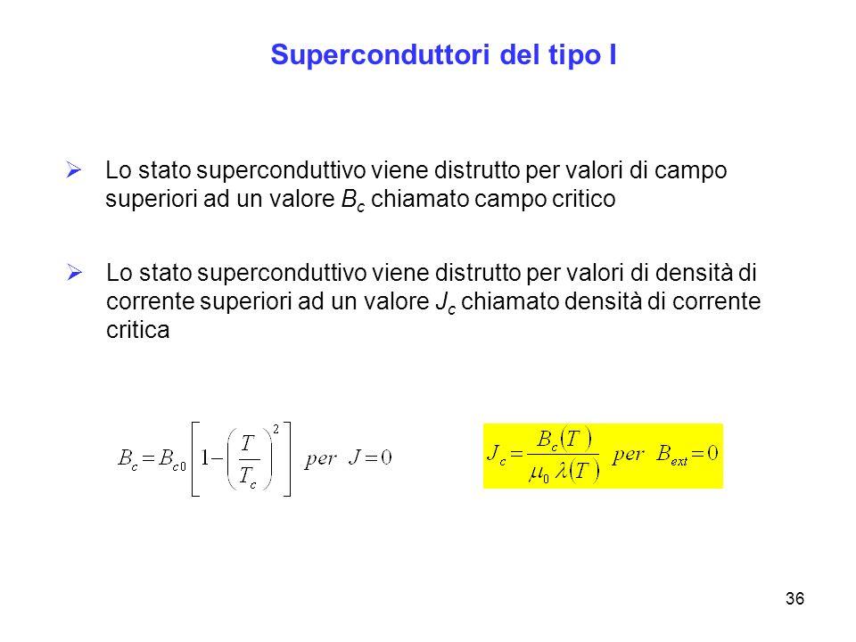 36 Superconduttori del tipo I Lo stato superconduttivo viene distrutto per valori di campo superiori ad un valore B c chiamato campo critico Lo stato