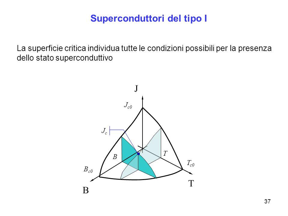 37 Superconduttori del tipo I La superficie critica individua tutte le condizioni possibili per la presenza dello stato superconduttivo T J B B c0 T c