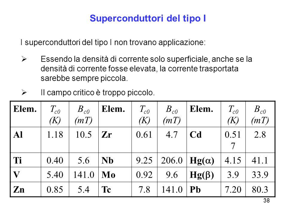 38 Superconduttori del tipo I I superconduttori del tipo I non trovano applicazione: Essendo la densità di corrente solo superficiale, anche se la den