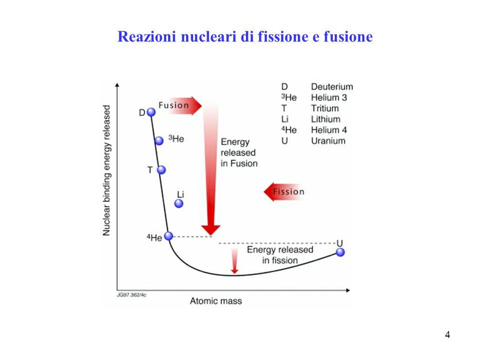 4 Reazioni nucleari di fissione e fusione