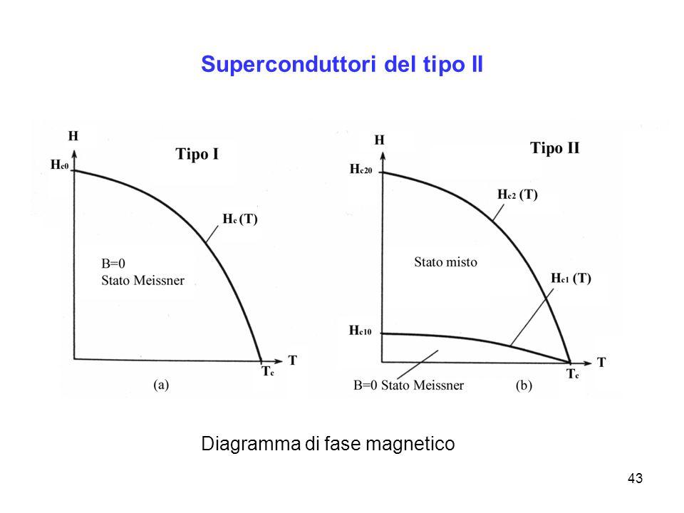 43 Diagramma di fase magnetico Superconduttori del tipo II