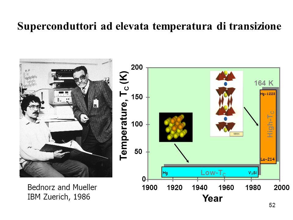 52 Superconduttori ad elevata temperatura di transizione Bednorz and Mueller IBM Zuerich, 1986 190019201940 196019802000 0 50 100 150 200 Temperature,