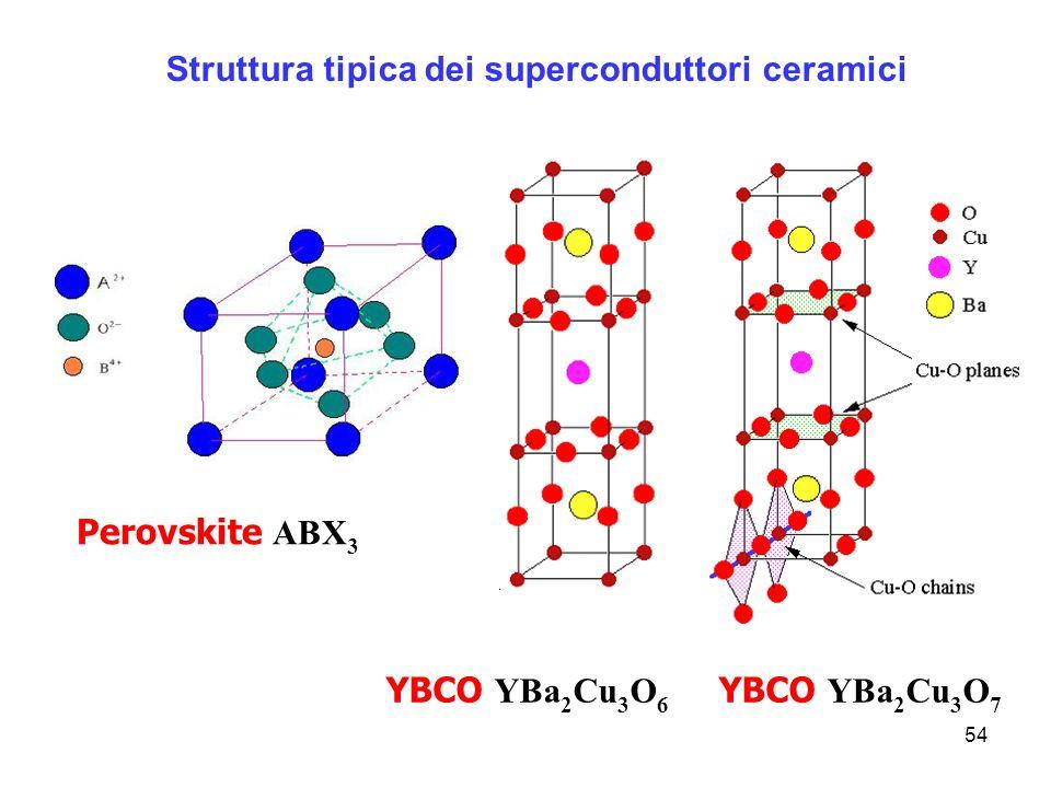 54 Struttura tipica dei superconduttori ceramici YBCO YBa 2 Cu 3 O 6 YBCO YBa 2 Cu 3 O 7 Perovskite ABX 3
