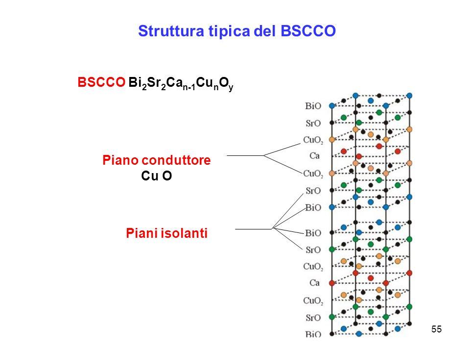 55 Struttura tipica del BSCCO BSCCO Bi 2 Sr 2 Ca n-1 Cu n O y Piano conduttore Cu O Piani isolanti