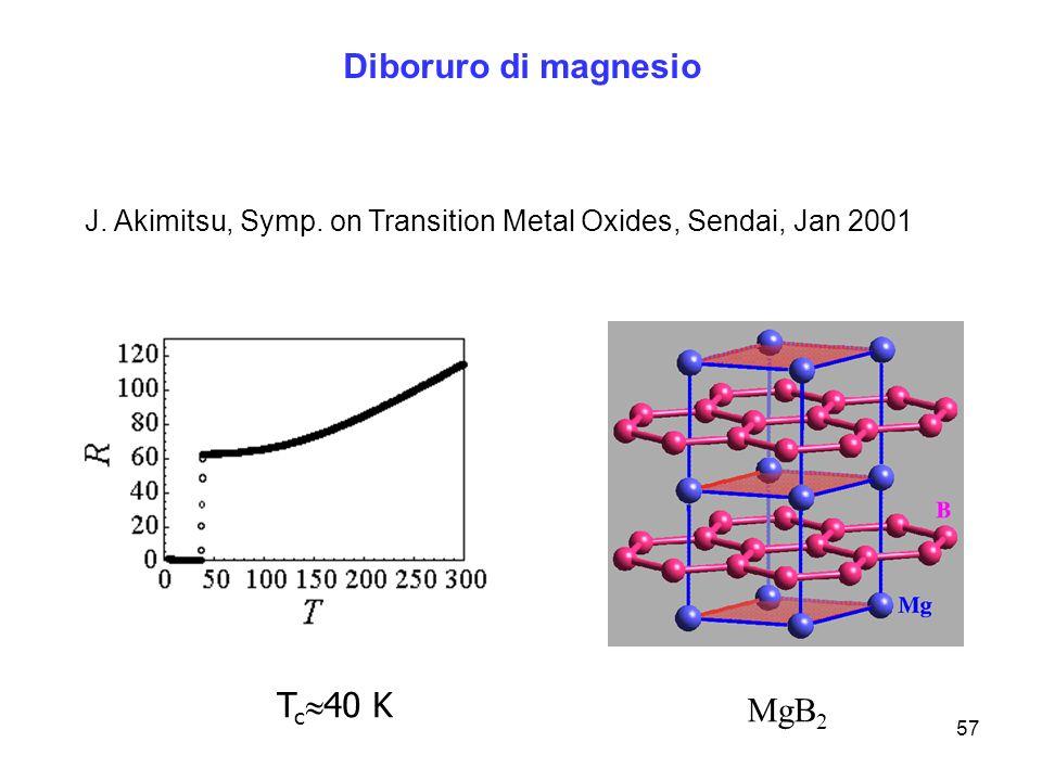 57 Diboruro di magnesio T c 40 K MgB 2 J. Akimitsu, Symp. on Transition Metal Oxides, Sendai, Jan 2001