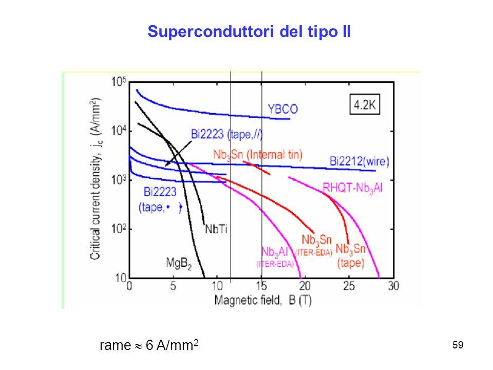59 rame 6 A/mm 2 Superconduttori del tipo II