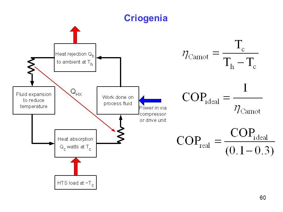 60 Criogenia