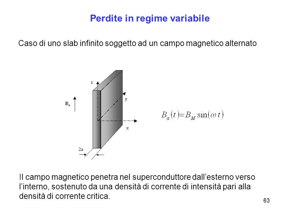 63 Perdite in regime variabile Caso di uno slab infinito soggetto ad un campo magnetico alternato Il campo magnetico penetra nel superconduttore dalle