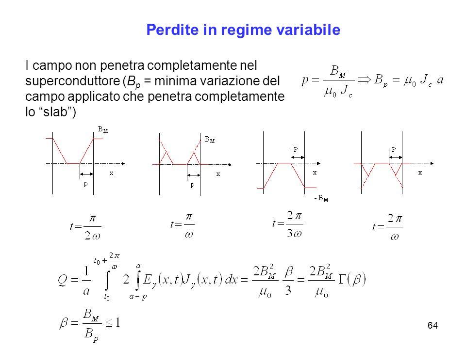 64 Perdite in regime variabile I campo non penetra completamente nel superconduttore (B p = minima variazione del campo applicato che penetra completa