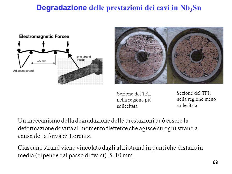 89 Degradazione delle prestazioni dei cavi in Nb 3 Sn Un meccanismo della degradazione delle prestazioni può essere la deformazione dovuta al momento
