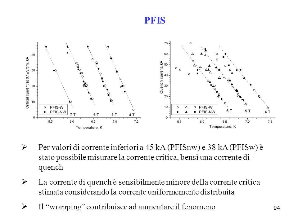 94 PFIS Per valori di corrente inferiori a 45 kA (PFISnw) e 38 kA (PFISw) è stato possibile misurare la corrente critica, bensì una corrente di quench