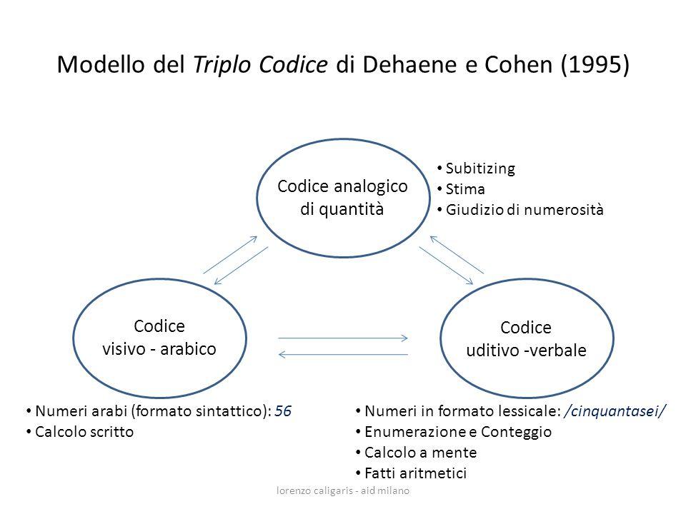 Modello del Triplo Codice di Dehaene e Cohen (1995) lorenzo caligaris - aid milano Codice analogico di quantità Codice visivo - arabico Codice uditivo