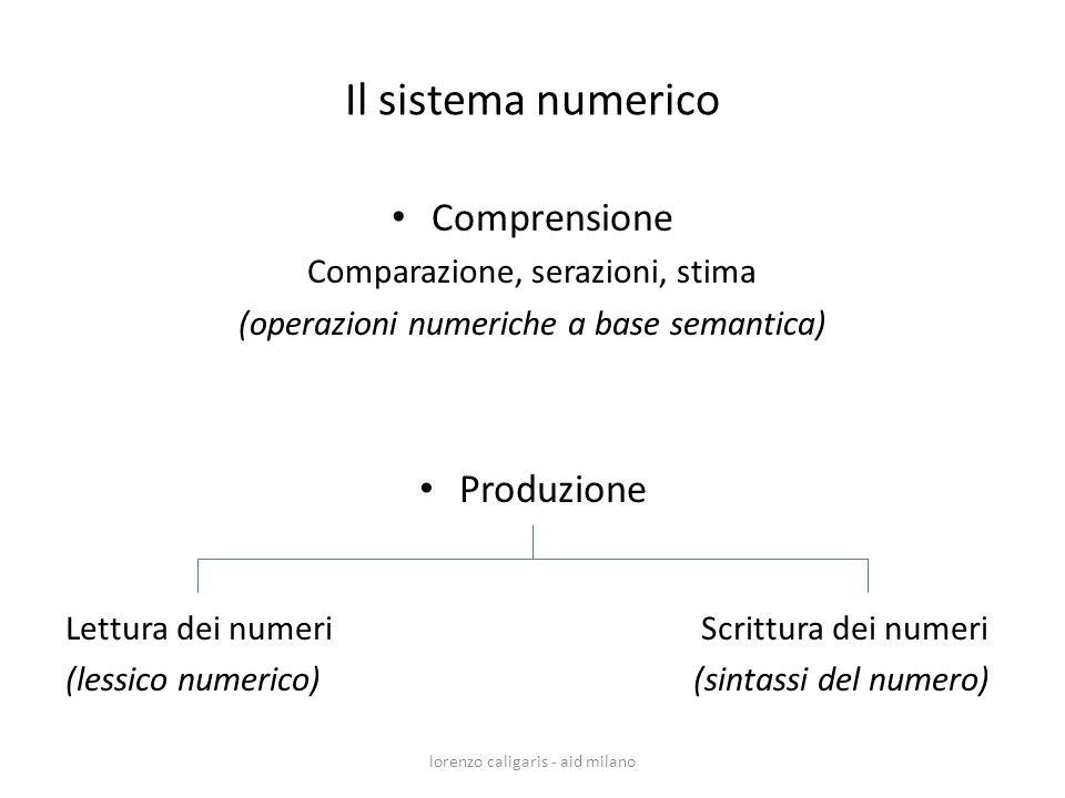 Il sistema numerico Comprensione Comparazione, serazioni, stima (operazioni numeriche a base semantica) Produzione Lettura dei numeri Scrittura dei nu