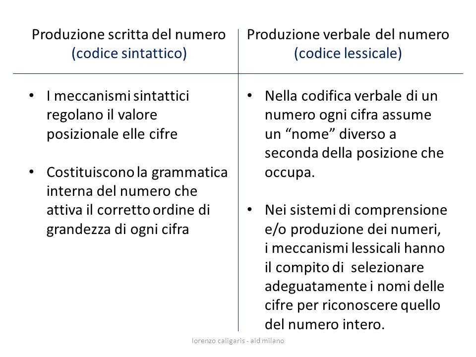 Produzione scritta del numero (codice sintattico) I meccanismi sintattici regolano il valore posizionale elle cifre Costituiscono la grammatica intern